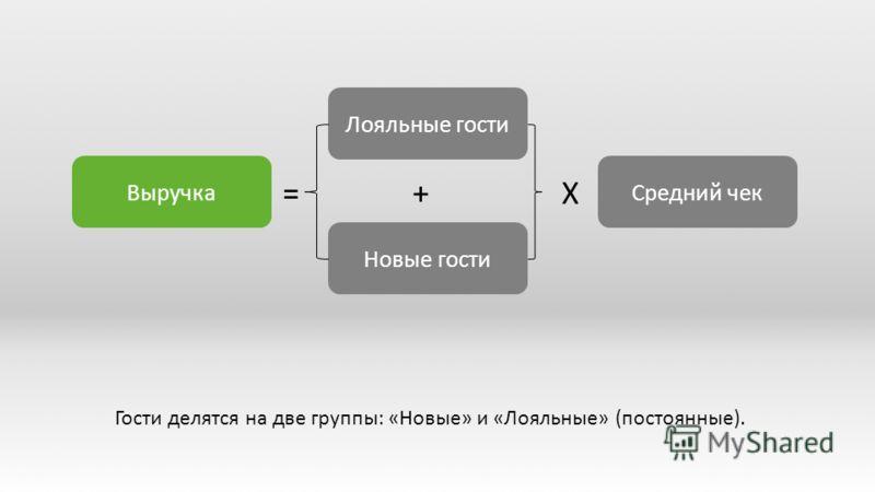 Гости делятся на две группы: «Новые» и «Лояльные» (постоянные). Лояльные гости Новые гости =X+ Средний чекВыручка