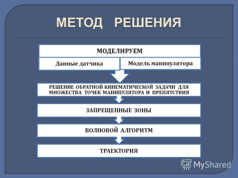 ТРАЕКТОРИЯ ВОЛНОВОЙ АЛГОРИТМ ЗАПРЕЩЕННЫЕ ЗОНЫ РЕШЕНИЕ ОБРАТНОЙ КИНЕМАТИЧЕСКОЙ ЗАДАЧИ ДЛЯ МНОЖЕСТВА ТОЧЕК МАНИПУЛЯТОРА И ПРЕПЯТСТВИЯ МОДЕЛИРУЕМ Данные датчика Модель манипулятора МЕТОД РЕШЕНИЯ