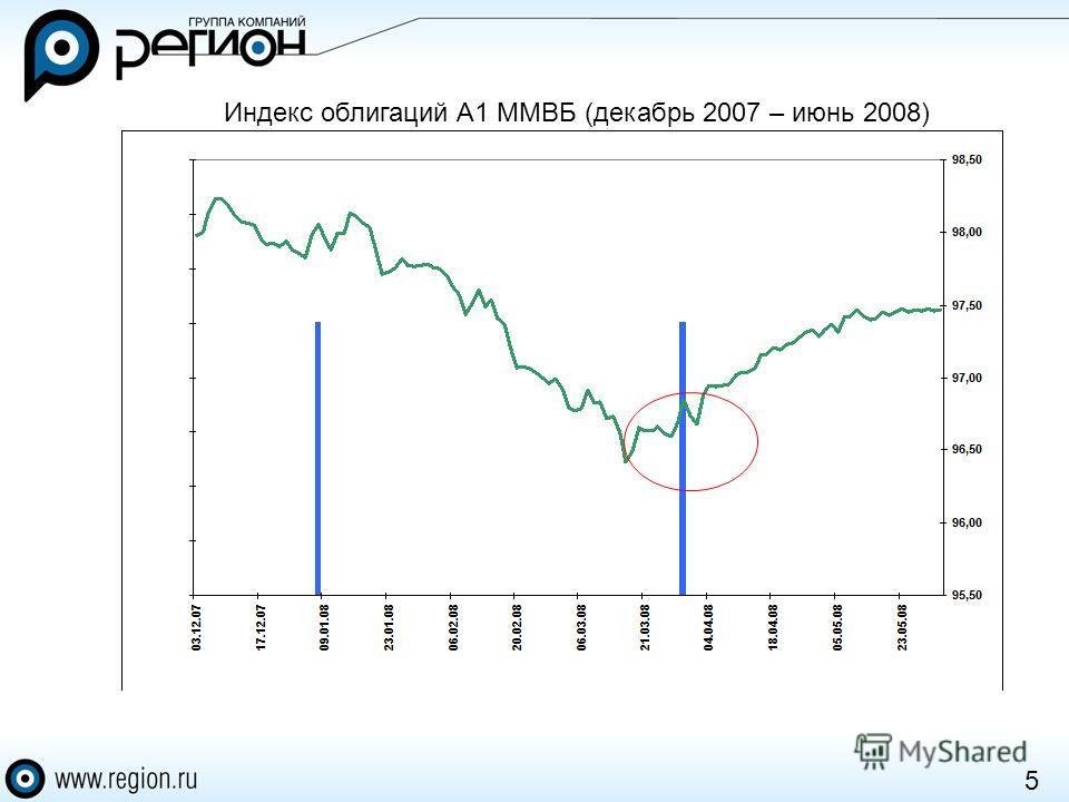 5 Индекс облигаций А1 ММВБ (декабрь 2007 – июнь 2008)