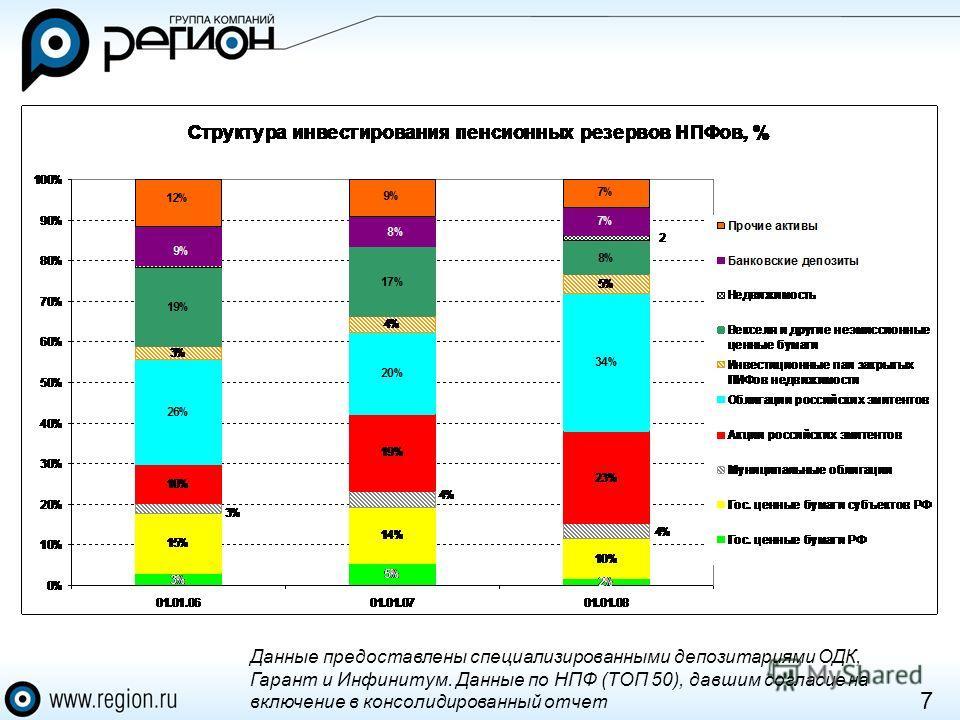 7 Данные предоставлены специализированными депозитариями ОДК, Гарант и Инфинитум. Данные по НПФ (ТОП 50), давшим согласие на включение в консолидированный отчет