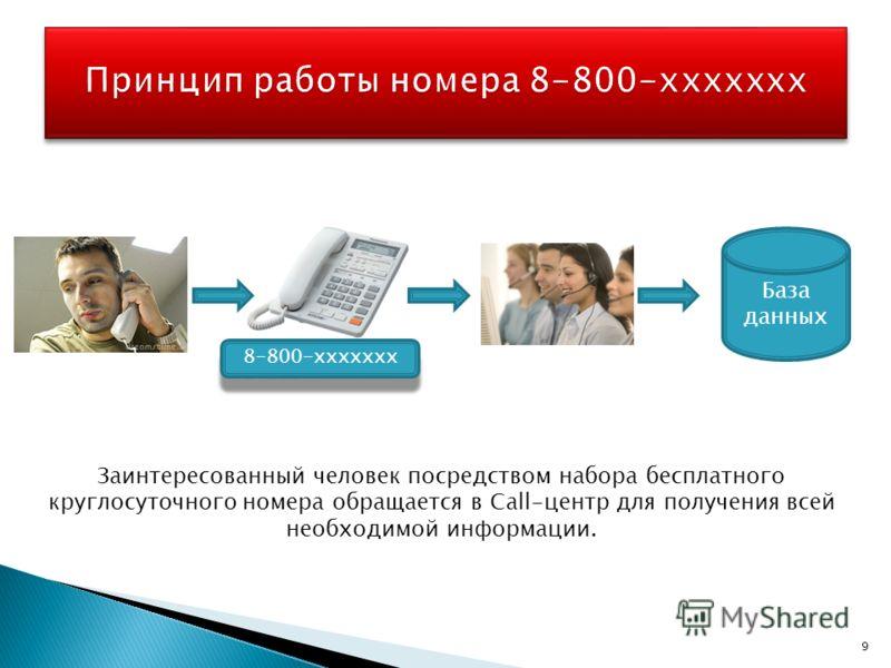 Заинтересованный человек посредством набора бесплатного круглосуточного номера обращается в Call-центр для получения всей необходимой информации. База данных 8-800-ххххххх 9