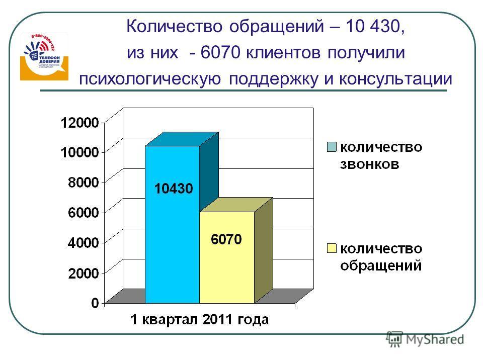 Количество обращений – 10 430, из них - 6070 клиентов получили психологическую поддержку и консультации