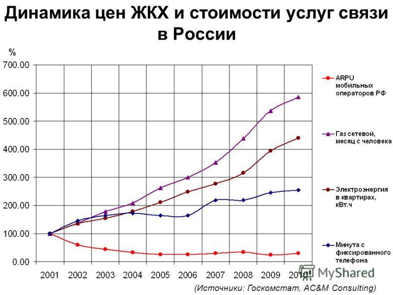 Динамика цен ЖКХ и стоимости услуг связи в России (Источники: Госкомстат, AC&M Consulting)