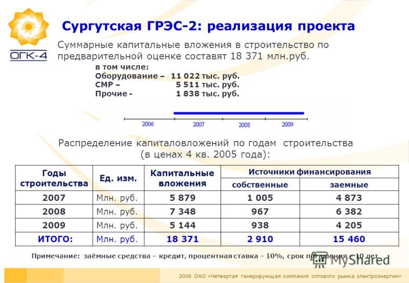 2006 ОАО «Четвертая генерирующая компания оптового рынка электроэнергии» Сургутская ГРЭС-2: реализация проекта Суммарные капитальные вложения в строительство по предварительной оценке составят 18 371 млн.руб. в том числе: Оборудование – 11 022 тыс. р