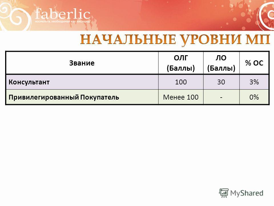 Звание ОЛГ (Баллы) ЛО (Баллы) % ОС Консультант100303% Привилегированный ПокупательМенее 100-0%