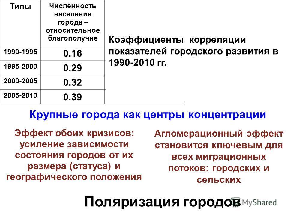 Типы Численность населения города – относительное благополучие Численность населения города – динамика населения в 1990- 2010 гг. 1990-1995 0.16-0.03 1995-2000 0.290.10 2000-2005 0.320.06 2005-2010 0.390.15 Эффект обоих кризисов: усиление зависимости
