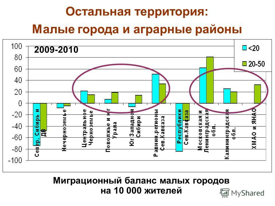 2009-2010 Миграционный баланс малых городов на 10 000 жителей Остальная территория: Малые города и аграрные районы
