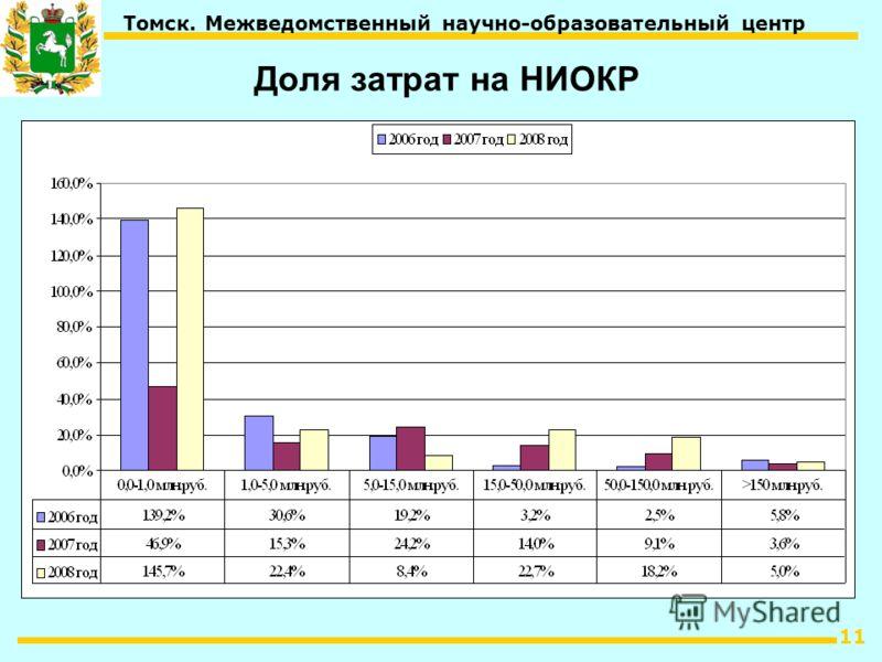 11 Томск. Межведомственный научно-образовательный центр Доля затрат на НИОКР