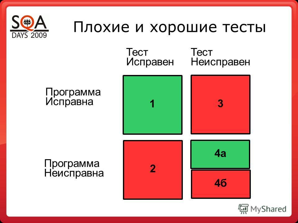 Плохие и хорошие тесты 1 3 2 4а 4б Тест Исправен Тест Неисправен Программа Исправна Программа Неисправна