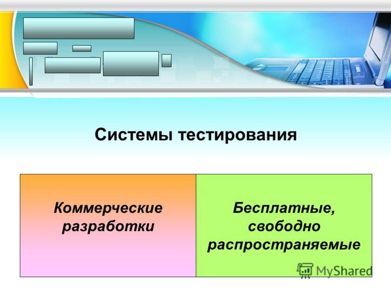 Системы тестирования Коммерческие разработки Бесплатные, свободно распространяемые