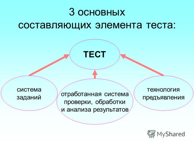 3 основных составляющих элемента теста: отработанная система проверки, обработки и анализа результатов ТЕСТ технология предъявления система заданий