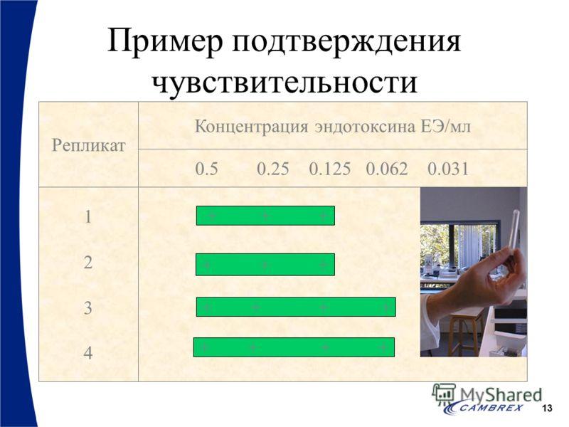 13 Концентрация эндотоксина ЕЭ/мл 0.5 0.250.1250.062 0.031 12341234 Репликат + + + + + + + + Пример подтверждения чувствительности