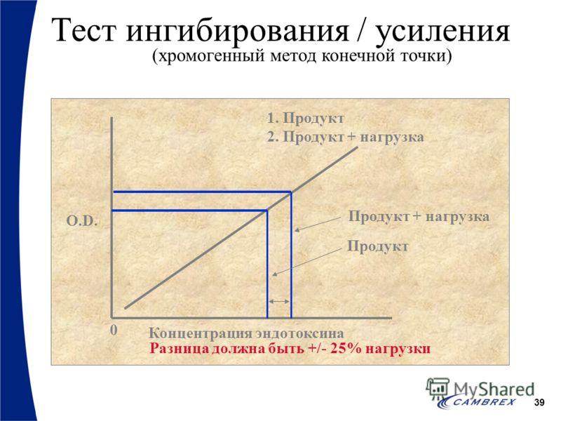 39 Тест ингибирования / усиления (хромогенный метод конечной точки) O.D. Концентрация эндотоксина Продукт Продукт + нагрузка 1. Продукт 2. Продукт + нагрузка Разница должна быть +/- 25% нагрузки 0