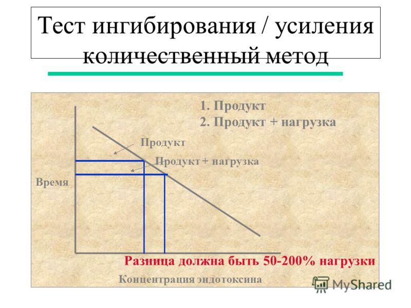 Тест ингибирования / усиления количественный метод Время Концентрация эндотоксина Продукт Продукт + нагрузка 1. Продукт 2. Продукт + нагрузка Разница должна быть 50-200% нагрузки