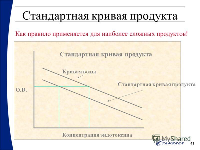 41 Стандартная кривая продукта Кривая воды Стандартная кривая продукта O.D. Концентрация эндотоксина Стандартная кривая продукта Как правило применяется для наиболее сложных продуктов!