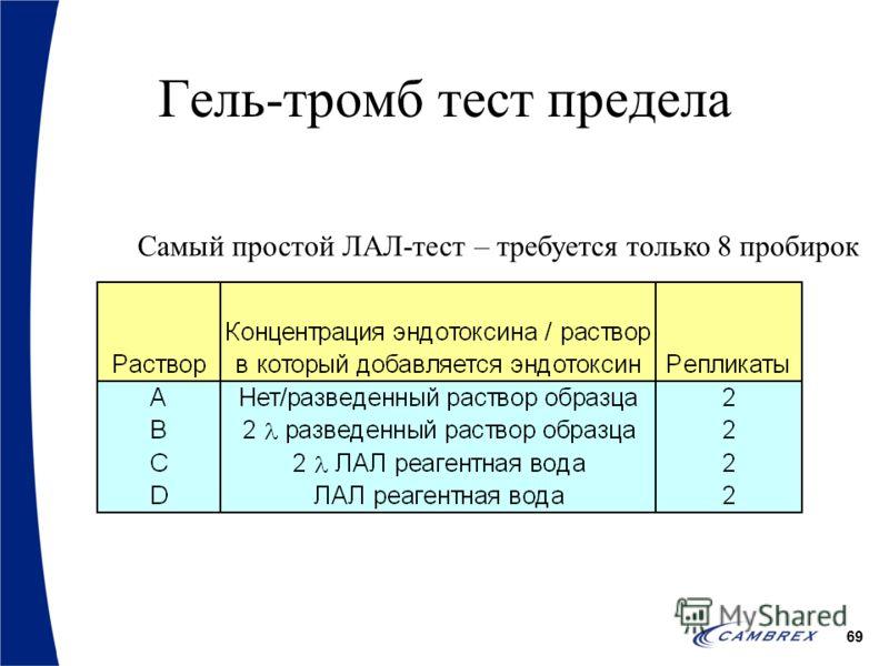 69 Гель-тромб тест предела Самый простой ЛАЛ-тест – требуется только 8 пробирок