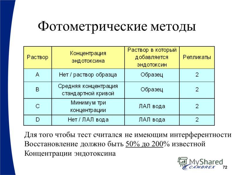 72 Фотометрические методы Для того чтобы тест считался не имеющим интерферентности Восстановление должно быть 50% до 200% известной Концентрации эндотоксина