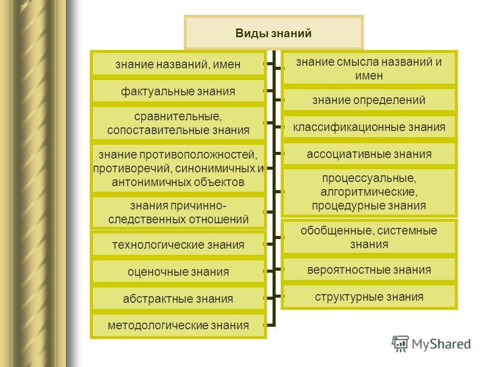 Виды знаний знание названий, имен знание смысла названий и имен фактуальные знаниязнание определений сравнительные, сопоставительные знания классификационные знания знание противоположностей, противоречий, синонимичных и антонимичных объектов ассоциа