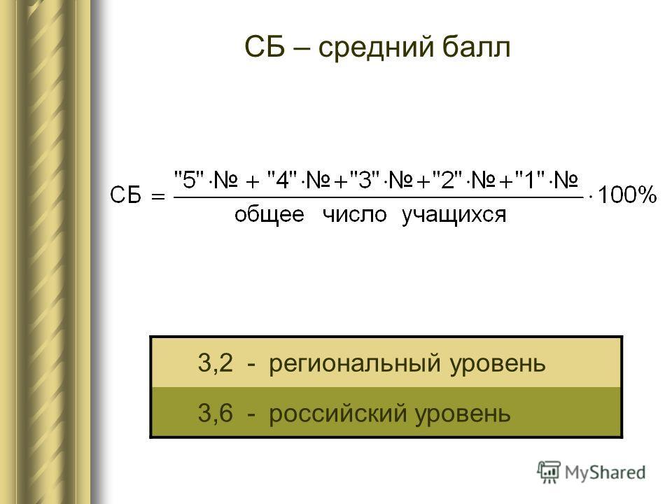 СБ – средний балл 3,2-региональный уровень 3,6-российский уровень