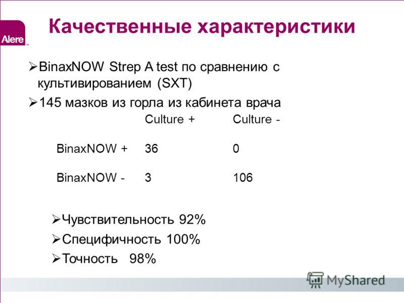 Качественные характеристики BinaxNOW Strep A test по сравнению с культивированием (SXT) 145 мазков из горла из кабинета врача Чувствительность 92% Специфичность 100% Точность 98% Culture +Culture - BinaxNOW +360 BinaxNOW -3106