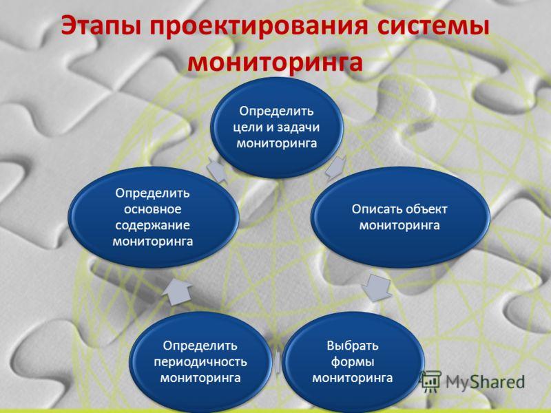 Этапы проектирования системы мониторинга Определить цели и задачи мониторинга Описать объект мониторинга Выбрать формы мониторинга Определить периодичность мониторинга Определить основное содержание мониторинга