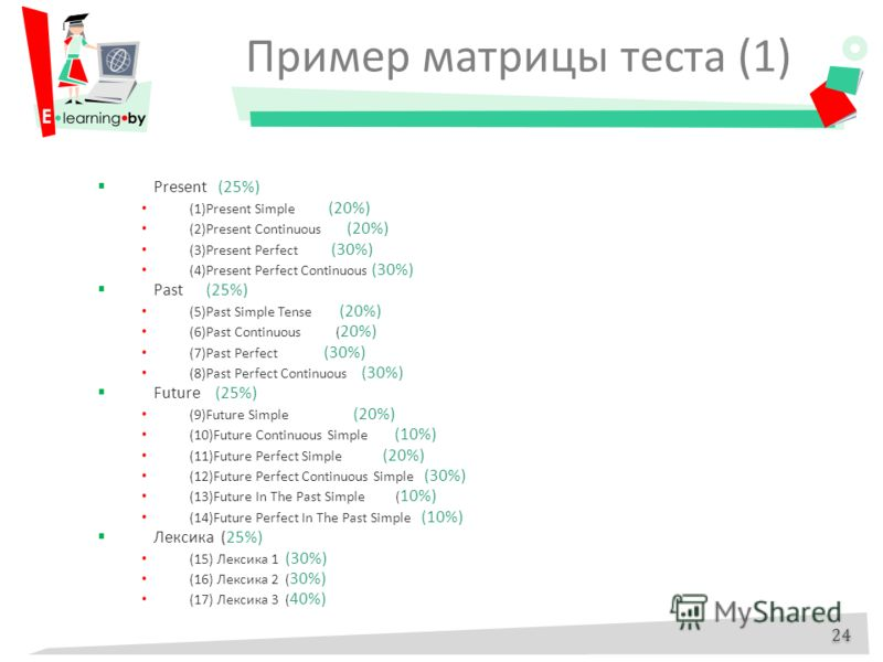 Пример матрицы теста (1) Present (25%) (1)Present Simple (20%) (2)Present Continuous (20%) (3)Present Perfect (30%) (4)Present Perfect Continuous (30%) Past (25%) (5)Past Simple Tense (20%) (6)Past Continuous ( 20%) (7)Past Perfect (30%) (8)Past Perf