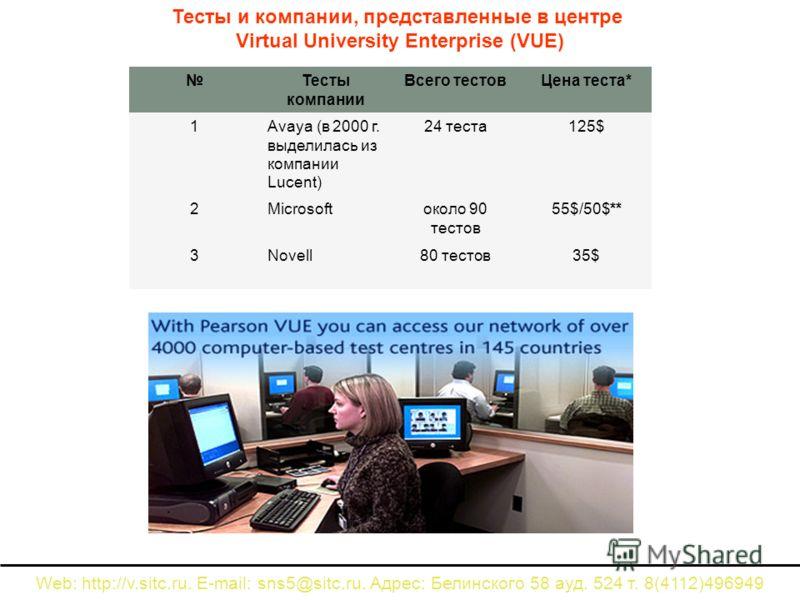 Тесты и компании, представленные в центре Virtual University Enterprise (VUE) Тесты компании Всего тестовЦена теста* 1Avaya (в 2000 г. выделилась из компании Lucent) 24 теста125$ 2Microsoftоколо 90 тестов 55$/50$** 3Novell80 тестов35$ Web: http://v.s