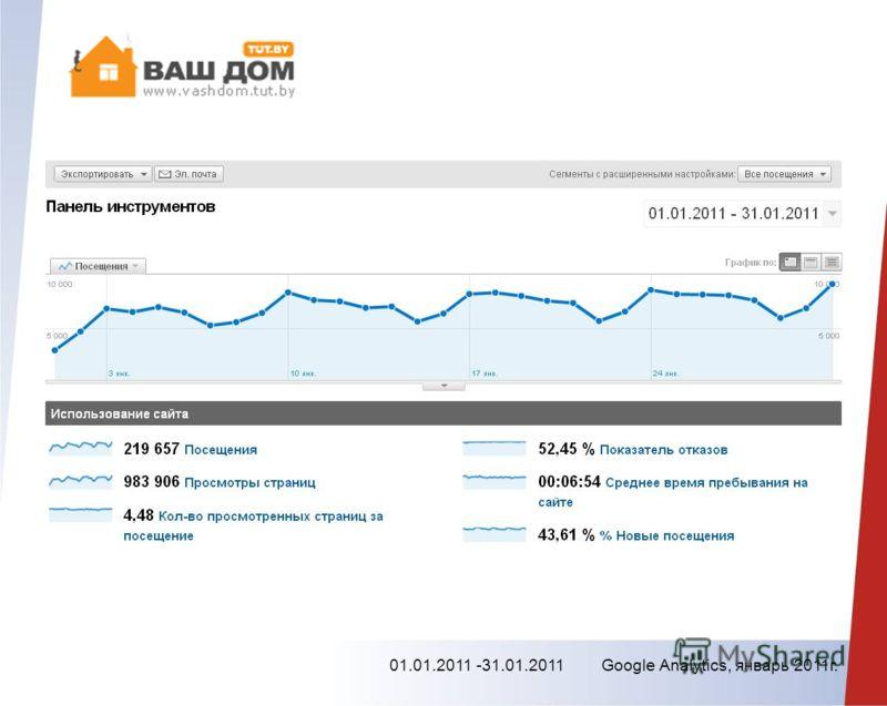 01.01.2011 -31.01.2011 Google Analytics, январь 2011г.
