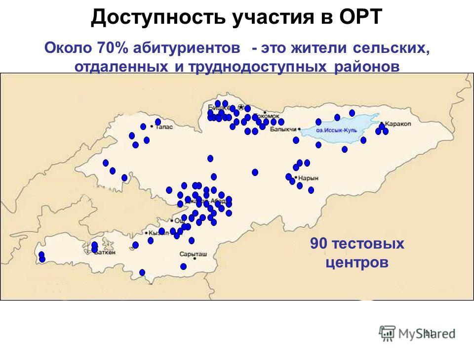 11 90 тестовых центров Около 70% абитуриентов - это жители сельских, отдаленных и труднодоступных районов Доступность участия в ОРТ