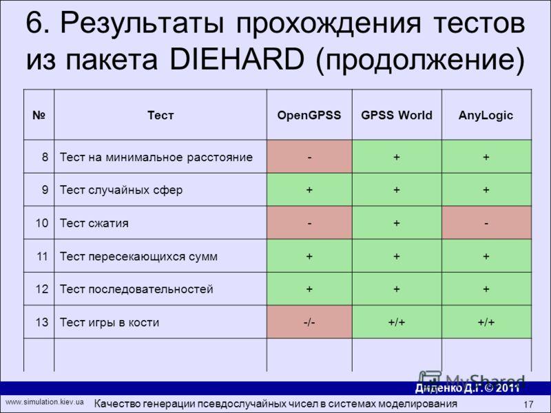 Диденко Д.Г. © 2011 www.simulation.kiev.ua Качество генерации псевдослучайных чисел в системах моделирования 17 6. Результаты прохождения тестов из пакета DIEHARD (продолжение) ТестOpenGPSSGPSS WorldAnyLogic 8Тест на минимальное расстояние-++ 9Тест с