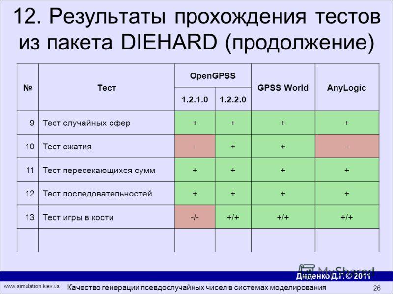 Диденко Д.Г. © 2011 www.simulation.kiev.ua Качество генерации псевдослучайных чисел в системах моделирования 26 12. Результаты прохождения тестов из пакета DIEHARD (продолжение) Тест OpenGPSS GPSS WorldAnyLogic 1.2.1.01.2.2.0 9Тест случайных сфер++++