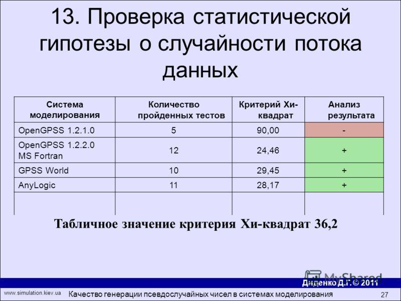 Диденко Д.Г. © 2011 www.simulation.kiev.ua Качество генерации псевдослучайных чисел в системах моделирования 27 13. Проверка статистической гипотезы о случайности потока данных Система моделирования Количество пройденных тестов Критерий Хи- квадрат А