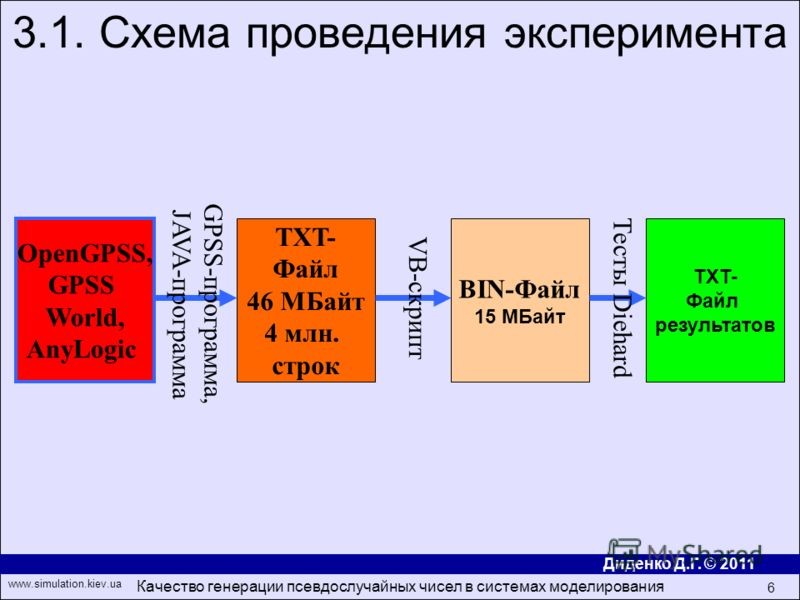 Диденко Д.Г. © 2011 www.simulation.kiev.ua Качество генерации псевдослучайных чисел в системах моделирования 6 3.1. Схема проведения эксперимента OpenGPSS, GPSS World, AnyLogic TXT- Файл 46 МБайт 4 млн. строк TXT- Файл результатов GPSS- программа, JA