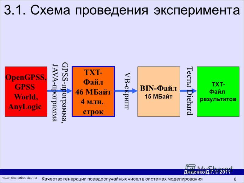 Диденко Д.Г. © 2011 www.simulation.kiev.ua Качество генерации псевдослучайных чисел в системах моделирования 8 3.1. Схема проведения эксперимента OpenGPSS, GPSS World, AnyLogic TXT- Файл 46 МБайт 4 млн. строк TXT- Файл результатов GPSS- программа, JA