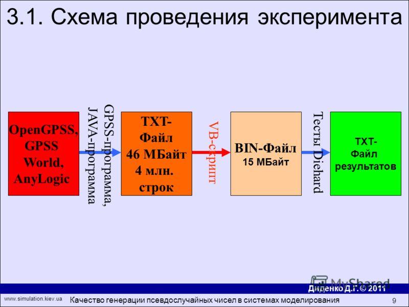 Диденко Д.Г. © 2011 www.simulation.kiev.ua Качество генерации псевдослучайных чисел в системах моделирования 9 3.1. Схема проведения эксперимента OpenGPSS, GPSS World, AnyLogic TXT- Файл 46 МБайт 4 млн. строк TXT- Файл результатов GPSS- программа, JA