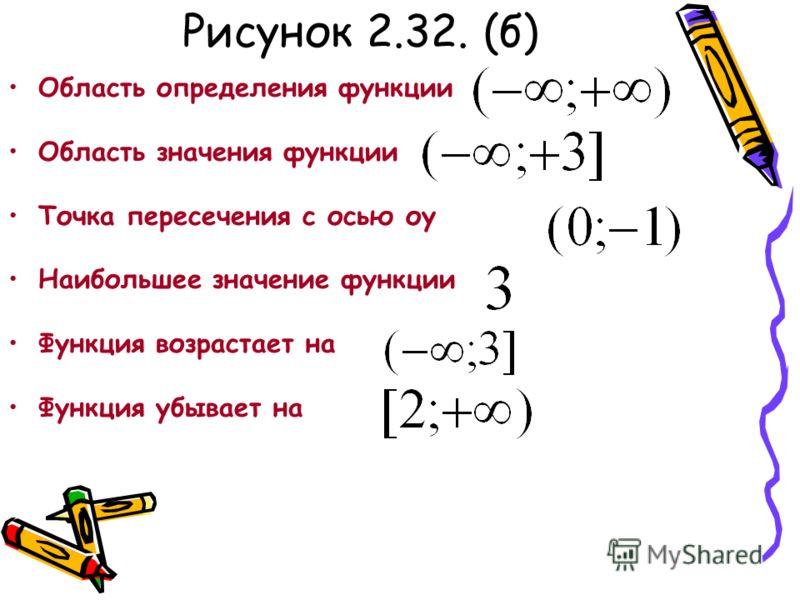 Рисунок 2.32. (б) Область определения функции Область значения функции Точка пересечения с осью оу Наибольшее значение функции Функция возрастает на Функция убывает на