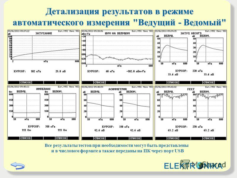 Детализация результатов в режиме автоматического измерения Ведущий - Ведомый Все результаты тестов при необходимости могут быть представлены и в числовом формате а также переданы на ПК через порт USB ELEKTR NIKA