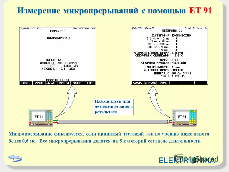 Измерение микропрерываний с помощьюET 91 Измерение микропрерываний с помощью ET 91 Микропрерывание фиксируется, если принятый тестовый тон по уровню ниже порога более 0,6 мс. Все микропрерывания делятся на 5 категорий согласно длительности ELEKTR NIK