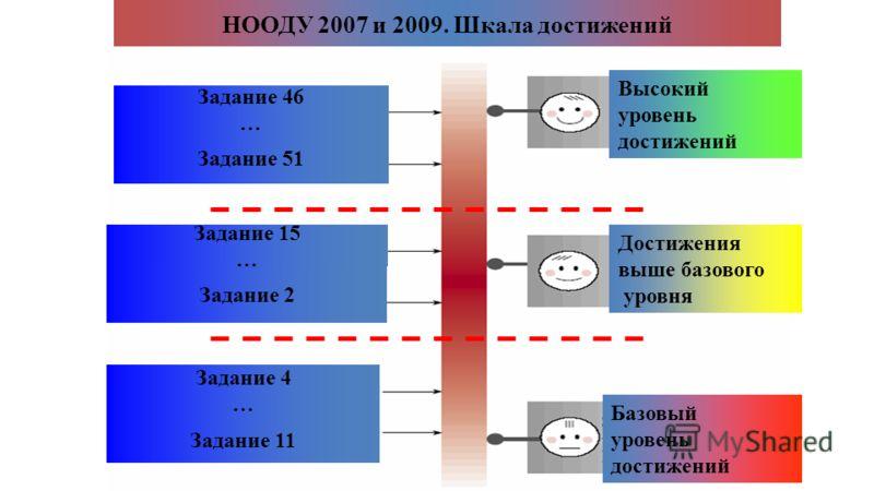 Задание 46 … Задание 51 Задание 15 … Задание 2 Задание 4 … Задание 11 Высокий уровень достижений Достижения выше базового уровня Базовый уровень достижений НООДУ 2007 и 2009. Шкала достижений