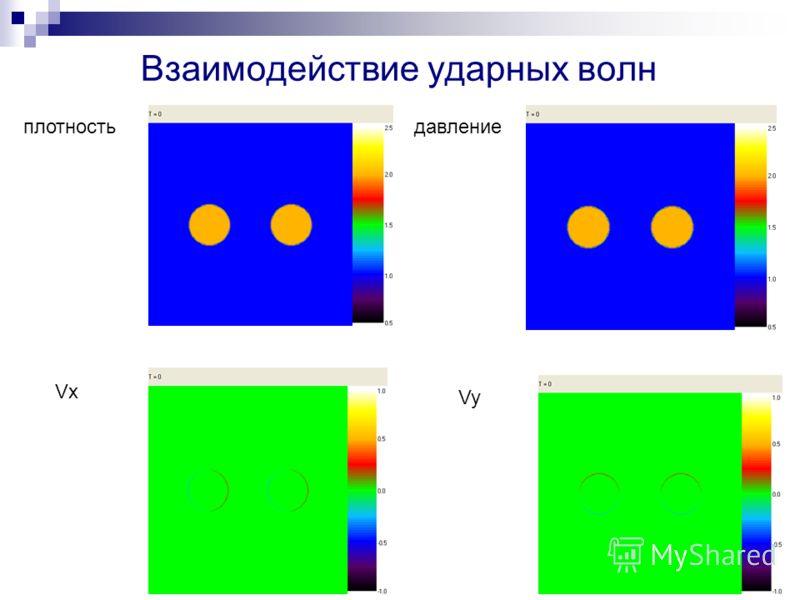 плотностьдавление Vx Vy Взаимодействие ударных волн
