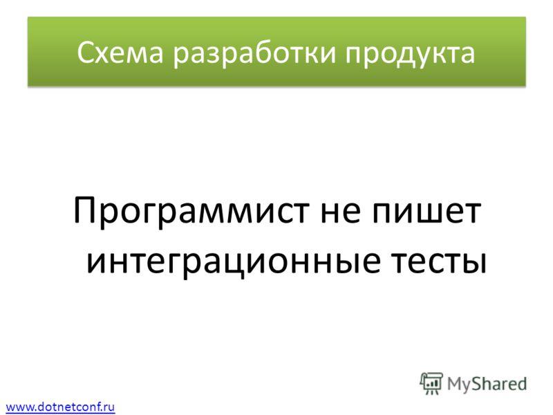 www.dotnetconf.ru Схема разработки продукта Программист не пишет интеграционные тесты