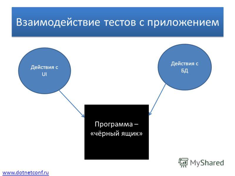 www.dotnetconf.ru Взаимодействие тестов с приложением Действия с UI Действия с БД Программа – «чёрный ящик»