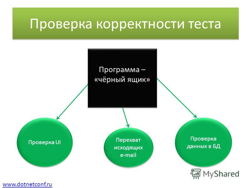 www.dotnetconf.ru Проверка корректности теста Проверка UI Проверка данных в БД Программа – «чёрный ящик» Программа – «чёрный ящик» Перехват исходящих e-mail