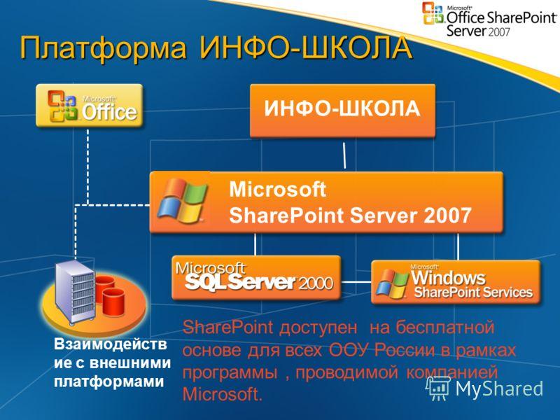 Платформа ИНФО-ШКОЛА Microsoft SharePoint Server 2007 ИНФО-ШКОЛА Взаимодейств ие с внешними платформами SharePoint доступен на бесплатной основе для всех ООУ России в рамках программы, проводимой компанией Microsoft.