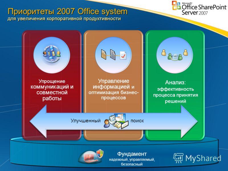 Приоритеты 2007 Office system для увеличения корпоративной продуктивности Фундамент надежный, управляемый, безопасный Управление информацией и оптимизация бизнес- процессов Упрощение коммуникаций и совместной работы Анализ: эффективность процесса при