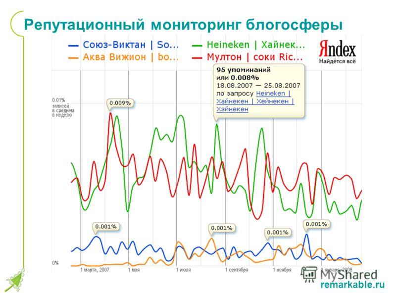 remarkable.ru Репутационный мониторинг блогосферы