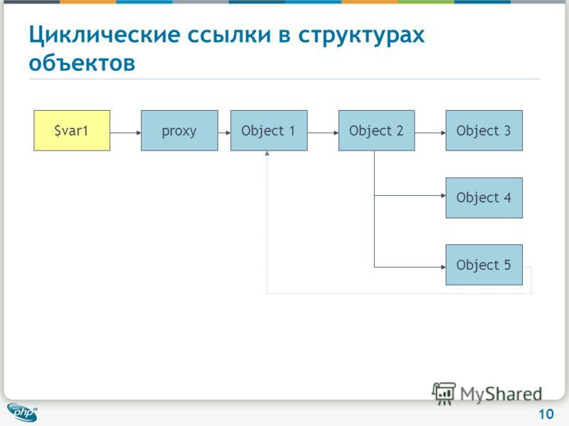 10 Циклические ссылки в структурах объектов $var1Object 3Object 1Object 2 Object 4 Object 5 proxy