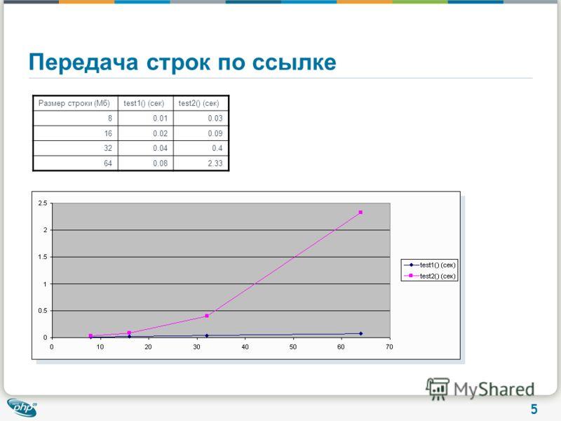 5 Передача строк по ссылке Размер строки (Мб)test1() (сек)test2() (сек) 80.010.03 160.020.09 320.040.4 640.082.33