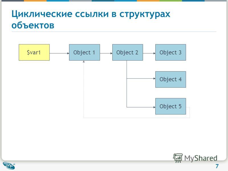 7 Циклические ссылки в структурах объектов Object 3Object 1Object 2 Object 4 Object 5 $var1