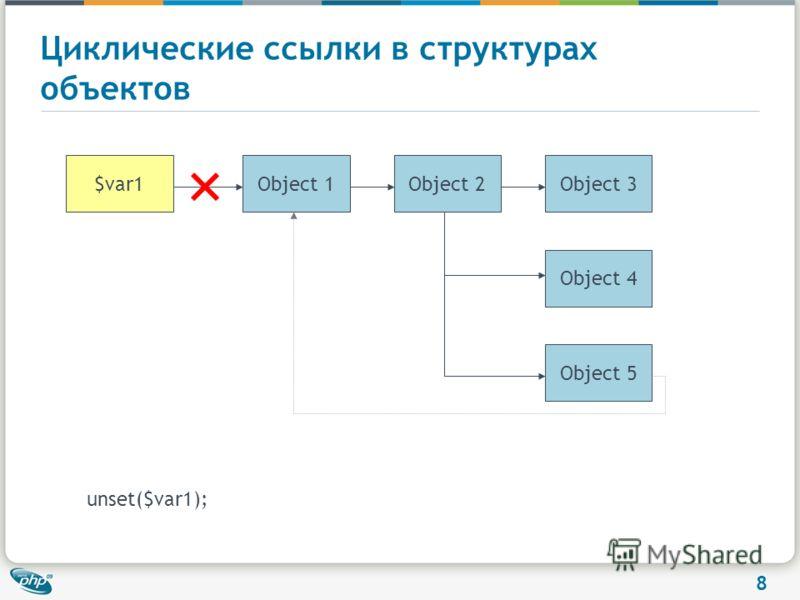 8 Циклические ссылки в структурах объектов unset($var1); Object 3Object 1Object 2 Object 4 Object 5 $var1